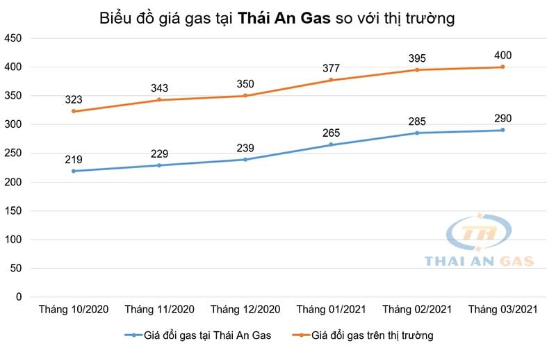 So sánh giá gas Thái An với thị trường