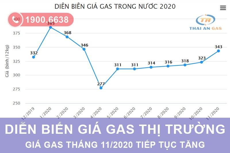 Diễn biến giá gas từ tháng 1 đến tháng 11/2020